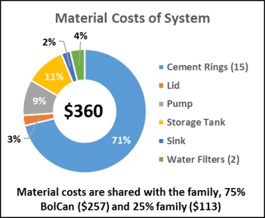 material-costs