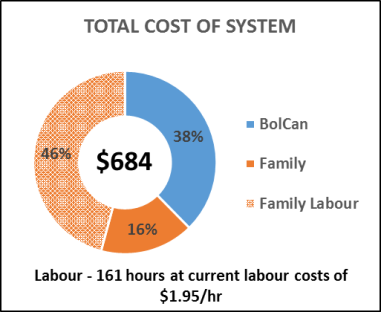 total-cost-of-system